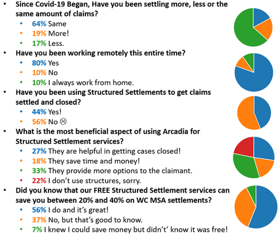 Work Comp Settlements in the time of COVID