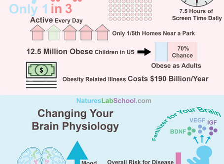 How does exercise benefit children's brains?