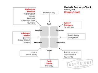 Matusik Missive - Property Clock - Houses