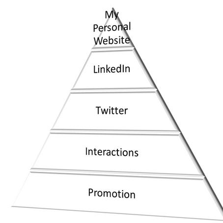 My Personal Branding Pyramid
