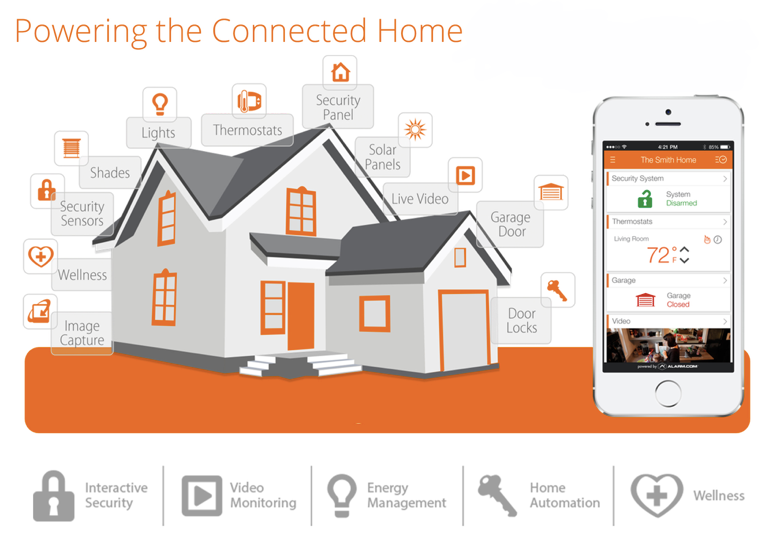 Smart Home Consulting
