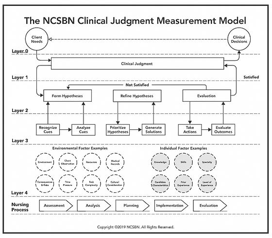 NCSBN-Clinincal-Judgement-Measurement-Mo