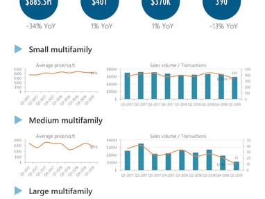 Brooklyn Multi-Family Market Report Q1 2019