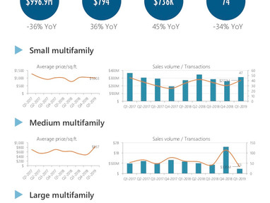 Manhattan Multi-Family Market Report Q1 2019