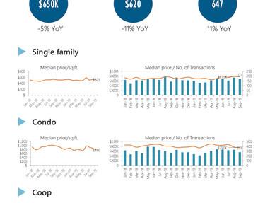 Brooklyn Residential Market Report Q3 2019