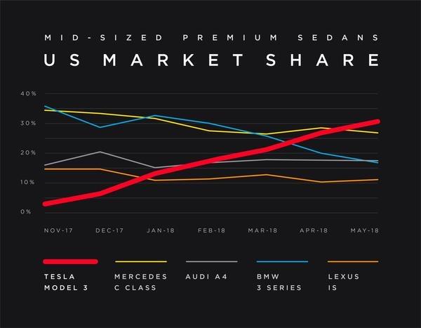 Model 3 Market share