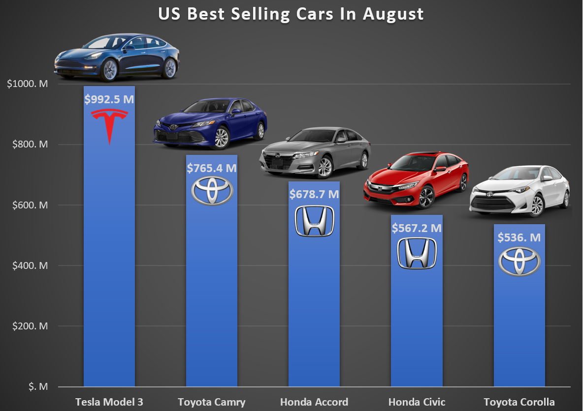 US-Best-Selling-Cars-in-August