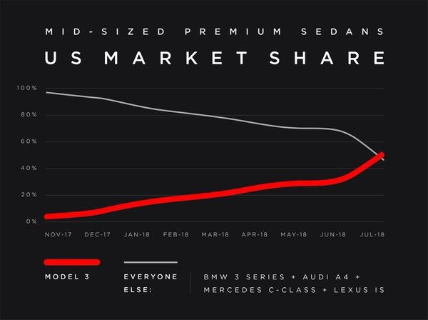 US mid-sized market share Tesla Model 3