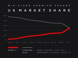 US mid-sized market share Tesla Model 3