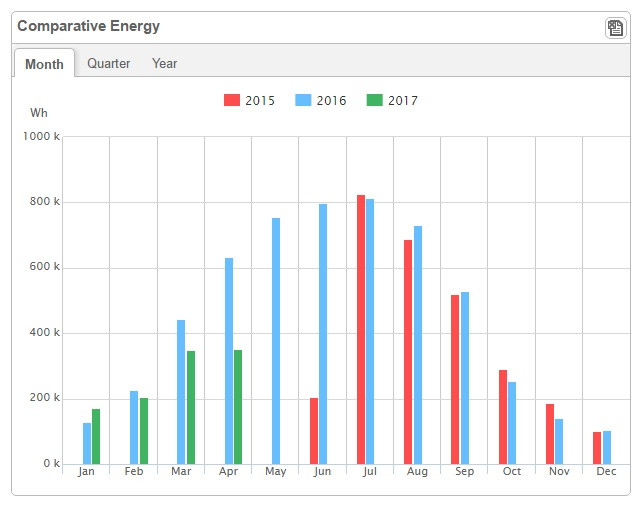 Solar PV Energy Generation: 2015-2017