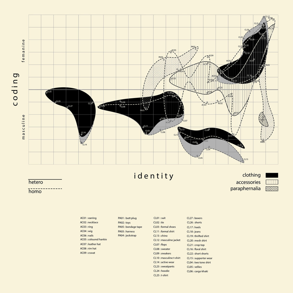 Coded Identities. Fernandes, D. Unit 14. 2020.