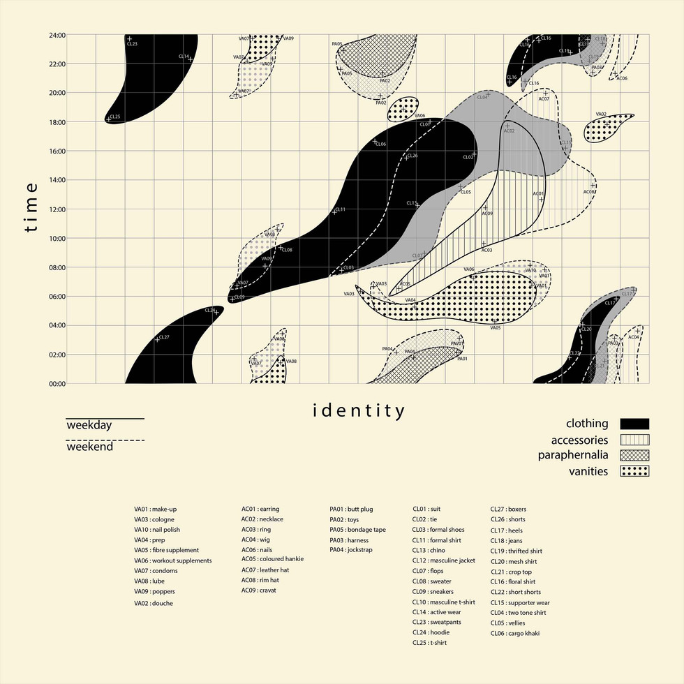 Identity Reproduction Over Time. Fernandes, D. Unit 14. 2020.