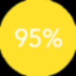 Microminder Client Satisfaction Score