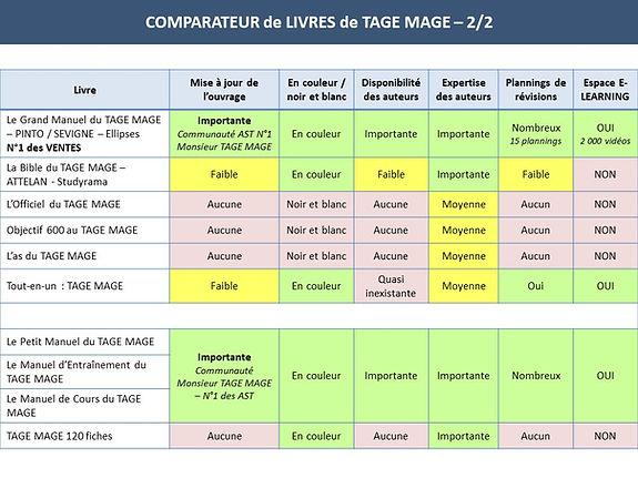 Comparateur des livres de TAGE MAGE 2022.jpg