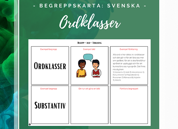 Begreppskarta: Svenska - Ordklasser