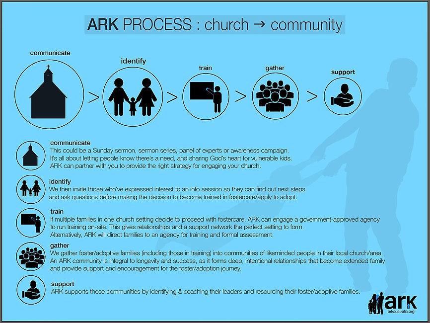 ARKProcess.jpg