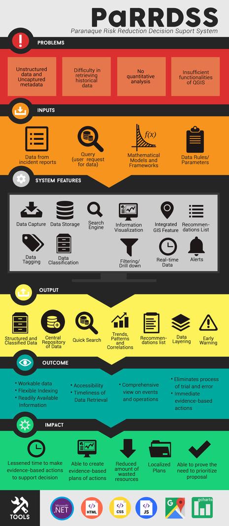 PARRDSS Conceptual Framework'.jpg