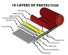 Stony Point Metals metal roofing has 10 layers of protection built in