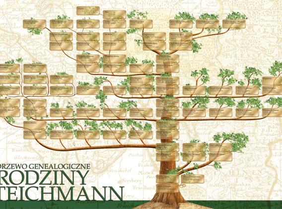 Drzewo genealogiczne RODZINY TEICHMANN.j
