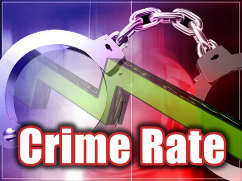 Part I Crime Rate Down 2.67 Percent in Palmdale in 2017; Crime Rate Finishes Year at 210