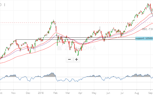 Nifty 50 – A short analysis
