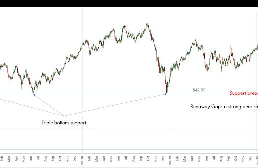 Crude Oil Price Crash for Dummies