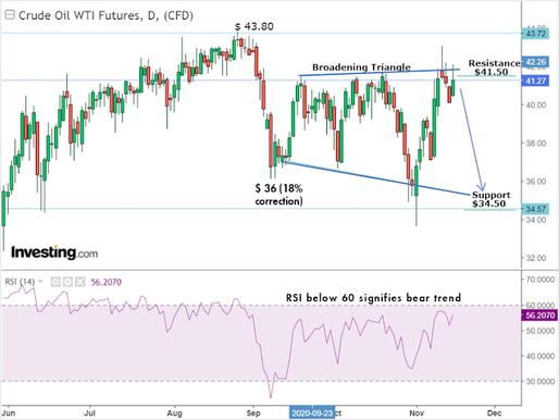 Crude Oil Update & US leading Renewal Companies