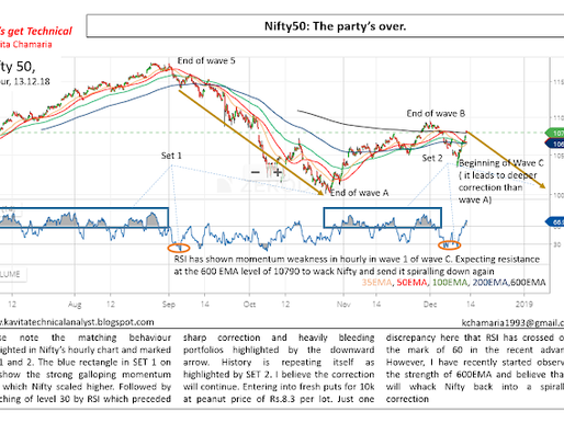 Nifty 50: 600EMA poses as major resistance on hourly chart