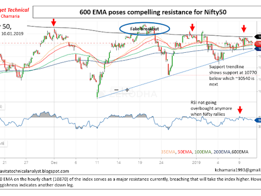Nifty 50 Analysis: Drawing a plan of action