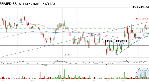 INDOCO REMEDIES- A long term opportunity spotted