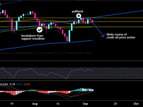 Brent Crude Oil- A quick analysis