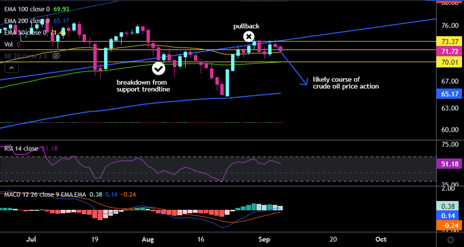 crude oil technical chart daily pullback and breakdown from trendline