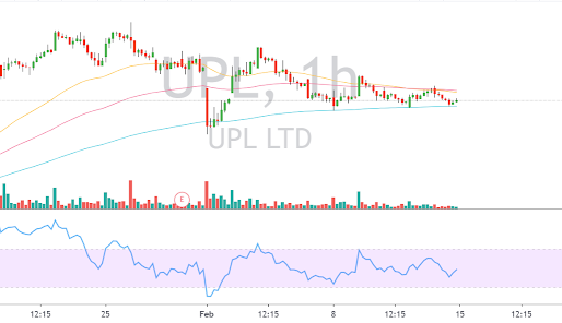 UPL Stock Analysis – UNITED PHOSPHEROUS LIMITED