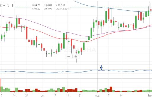QUICK UPDATE- Balrampur Chini and Future Retail