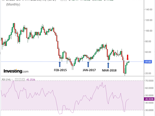 CRUDE OIL: The damp days to return, another price decline on the charts