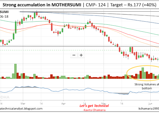 Strong Accumulation Signals in Mothersumi suggest the beginning of a Strong Upside Rally!