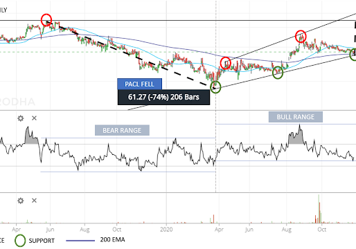 Punjab Alkalies and Chemicals Ltd (PACL)- A Tale of Triple Support and Promising Signals
