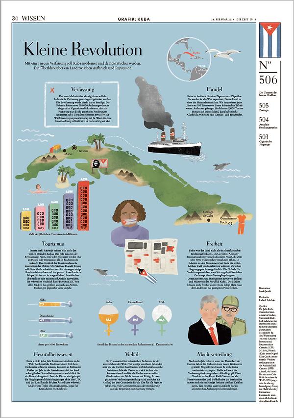 Infografik Kuba