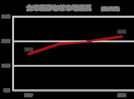 全球塑膠包材市場規模.png