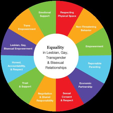 LGBTQ+ Equality Wheel