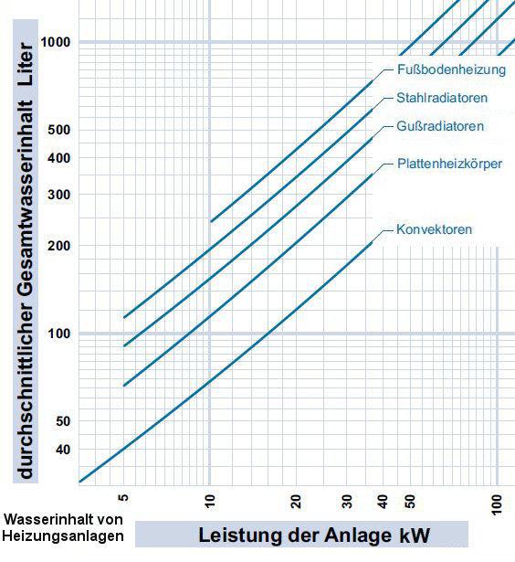 Wasserinhalt Heizungsanlage1.JPG