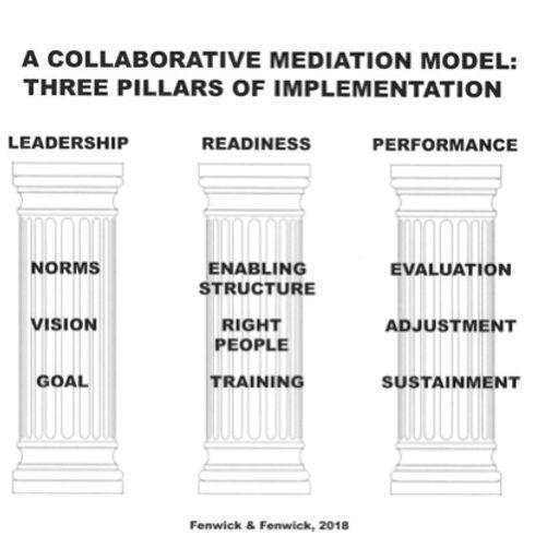 Collaboration 3 Pillars.jpg