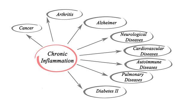 Хроническое воспаление