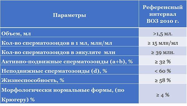 Показатели спермограммы.jpg