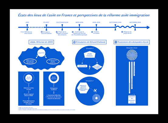 Infographie Loi Asile Immigration