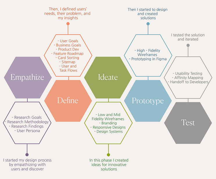 My design thinking process.png
