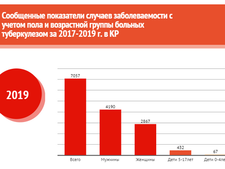 Динамика заболеваемости туберкулезом в Кыргызстане среди женщин, мужчин и детей