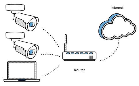 Basic-ip-camera-setup.jpg