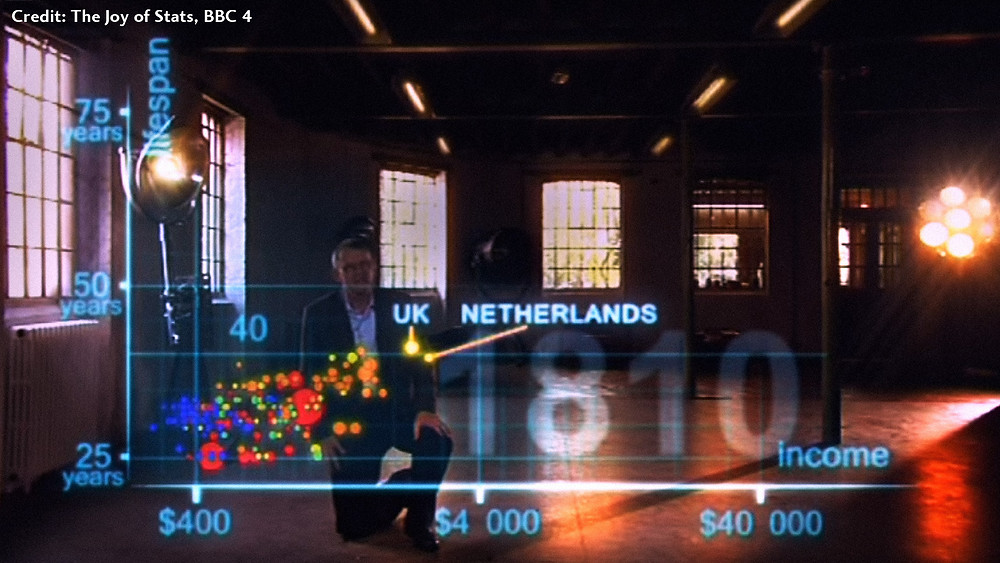 Hans Rosling Global Development Stats
