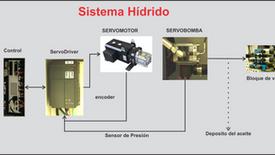 Razones para actualizar tu máquina de moldeo por Inyección  a una híbrida